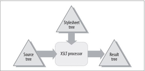 How XSLT Works — Lenz Consulting Group, Inc